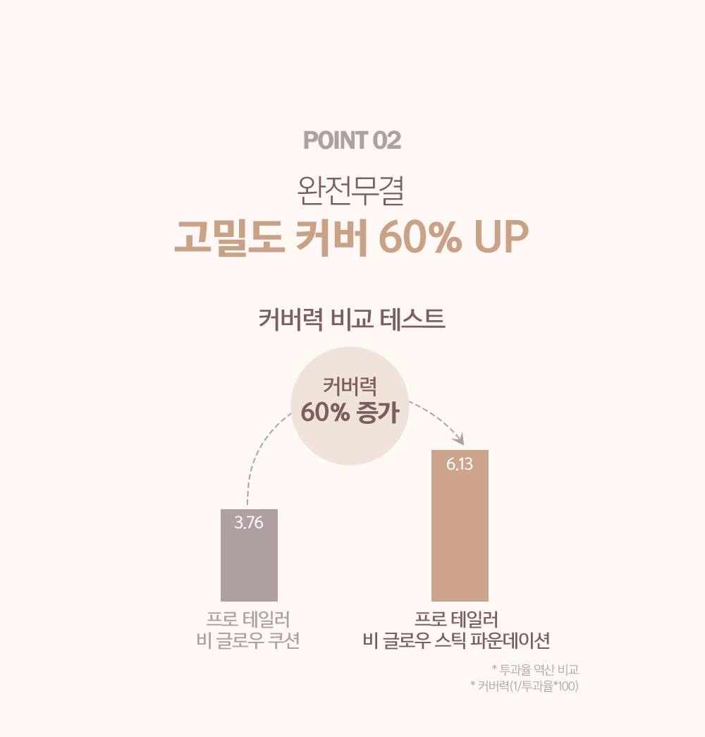 POINT 02. 완전무결 고밀도 커버 60% UP
